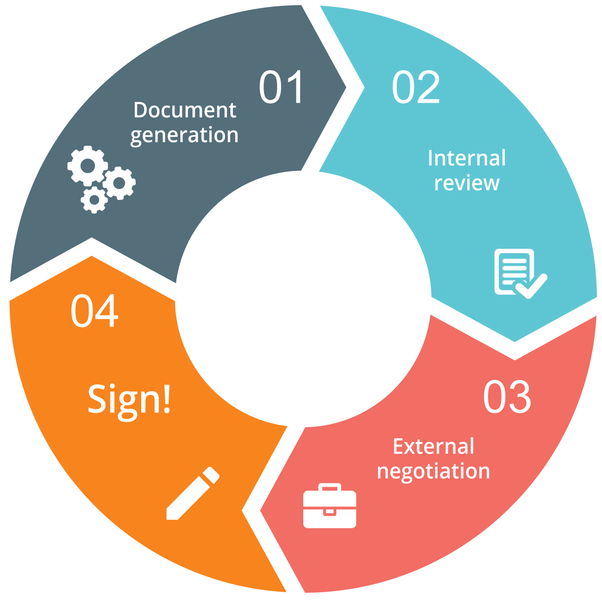 Manage entire salesforce document management lifecycle inside salesforce.com opportunity or accounts