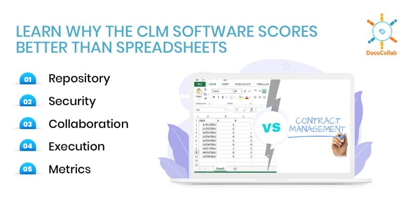 Spreadsheet Vs Contract Management Software;  Learn Why the CLM Software Scores Better than Spreadsheets.
