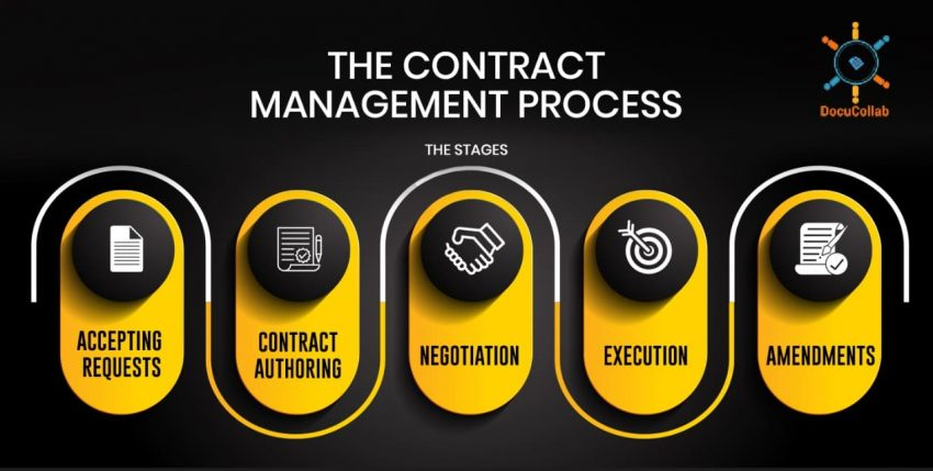 The Contract Management Process: The Stages